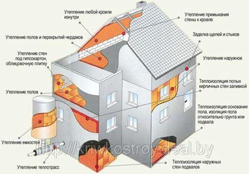 Теплоизоляция. Какой материал лучше выбрать?