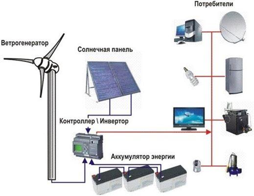 Энергоэффективность: экономия и альтернатива